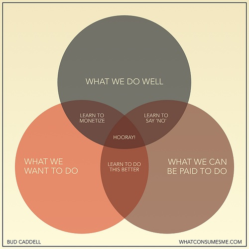 Finding purpose Venn diagram by Bud Caddell.