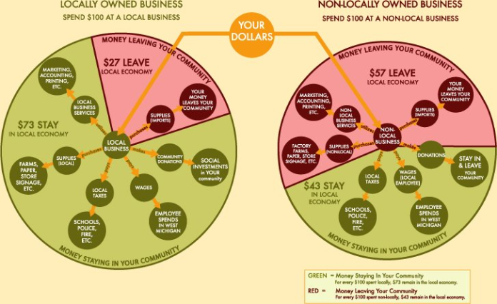 Why buy local? Infographic information on where your money goes if you spend it with a local company.