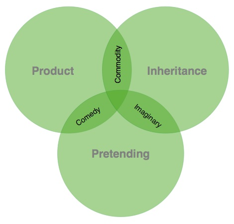 A model for understanding the key ingredients of great advertising: inheritance, product, pretending.